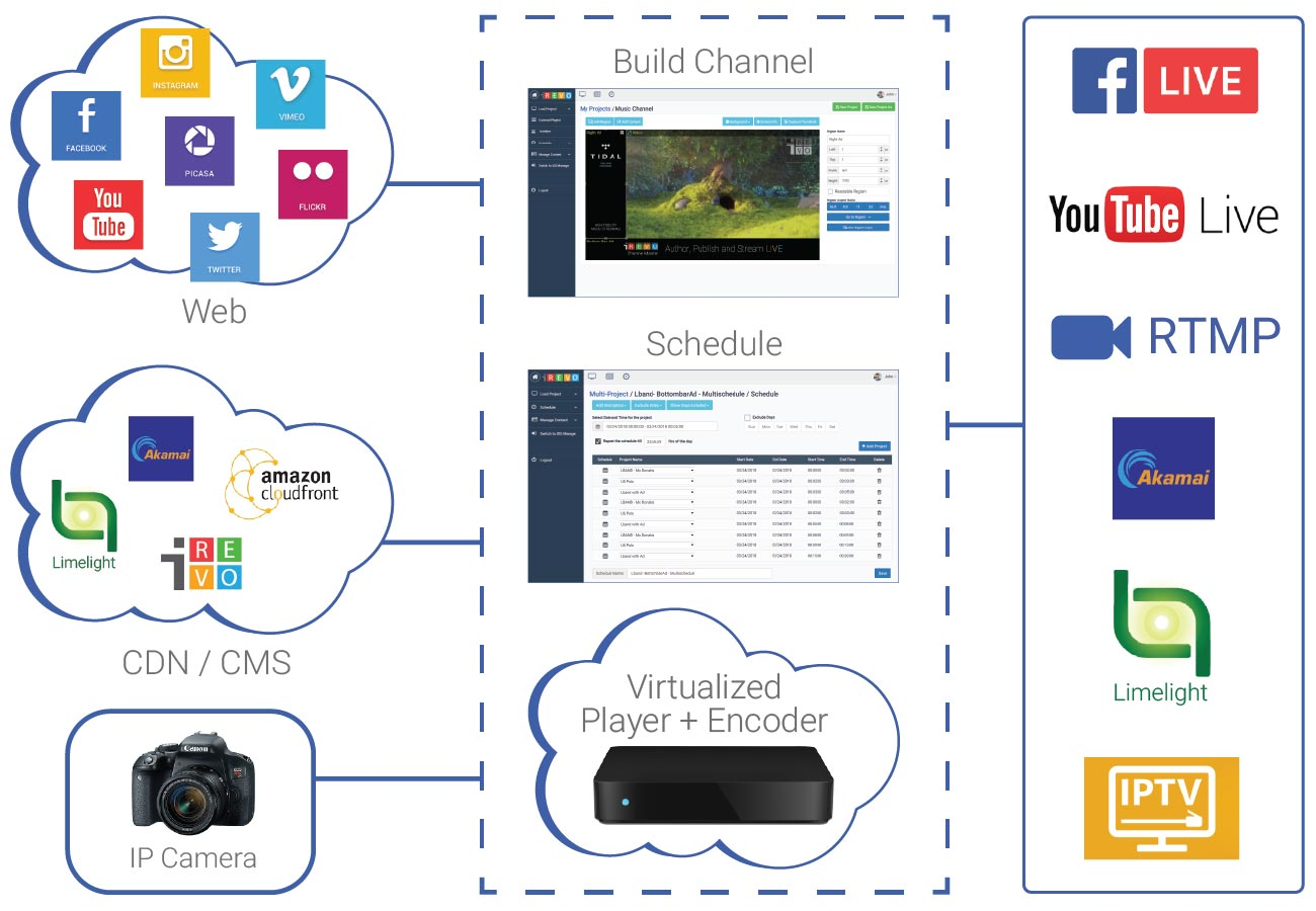 iRevo Channel Master Virtual Player Block Diagram